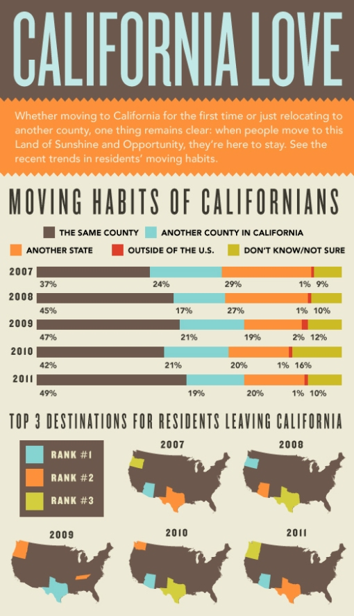 Moving Habits of Californians