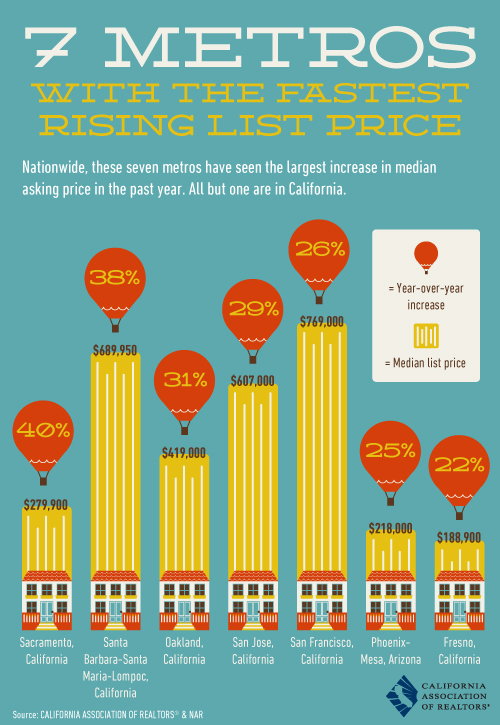 7metros_with_rising_list_prices
