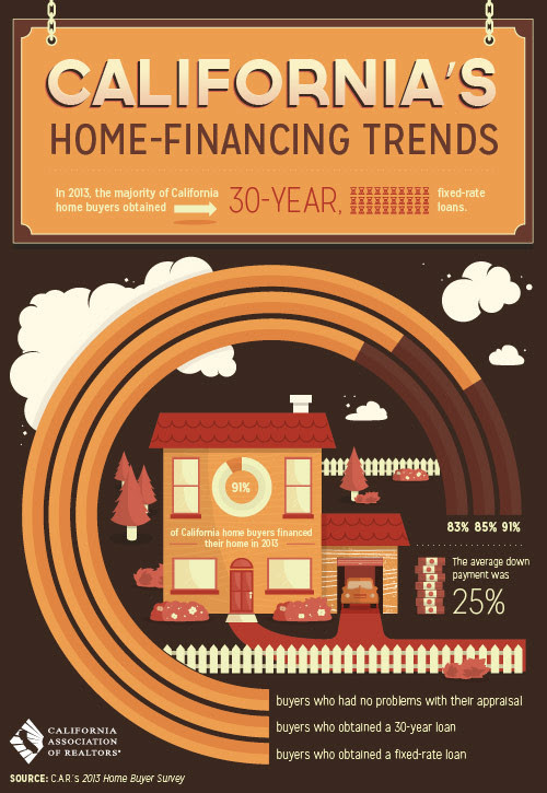 Cal Home Financing Trends